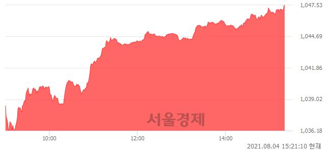 오후 3:20 현재 코스닥은 50:50으로 보합세, 매도강세 업종은 인터넷업(5.44%↑)