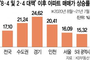 74만가구 결국 '공수표'…집값만 21% 뛰었다