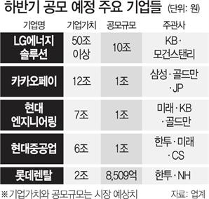"""[시그널] 크래프톤發 옥석 가리기…IPO 대어들 """"공모가 어쩌나"""""""