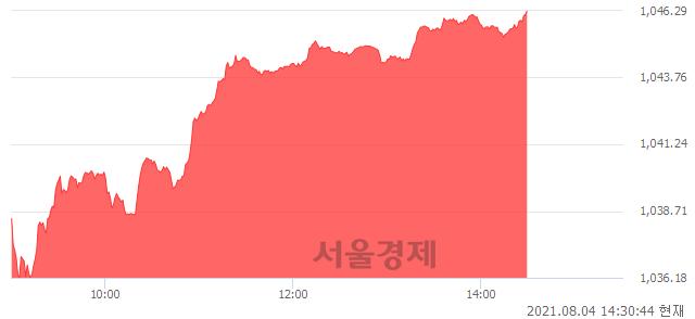 오후 2:30 현재 코스닥은 49:51으로 매수우위, 매도강세 업종은 방송서비스업(3.39%↑)