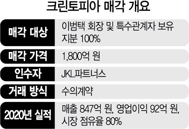 [단독] JKL '세탁 1위' 크린토피아 1,800억에 인수한다