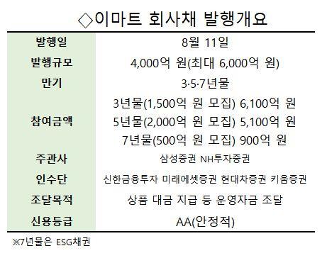 [시그널] 회사채 흥행 보증수표 이마트, 4,000억 모집에 1.2兆 몰렸다