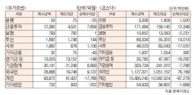 [표]유가증권 코스닥 투자주체별 매매동향(8월 4일-최종치)