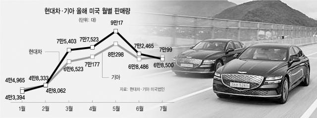 [뒷북비즈]현대차·기아, 미국서 일냈다...친환경차 판매량 400%↑