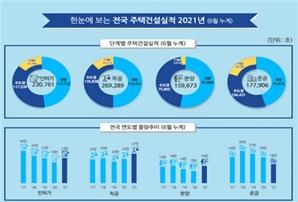 올 상반기 서울 아파트 인허가 늘고, 착공·분양·준공 줄었다