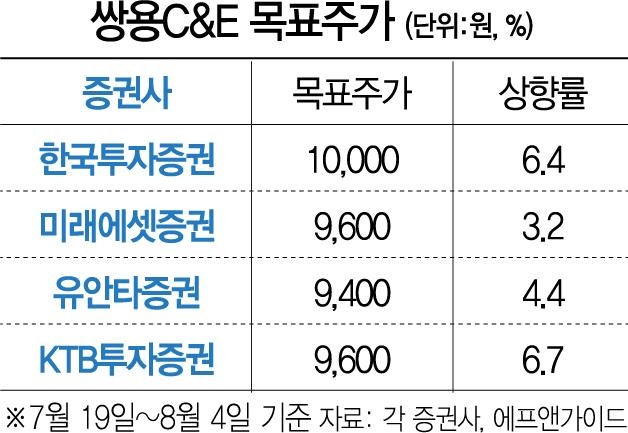 '시멘트값 더 오른다'…쌍용C&E로 투심 쏠려