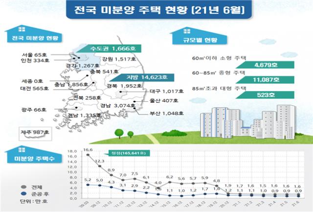 다시 늘어난 6월 주택 미분양…전국서 1만6,289가구 4.0%↑