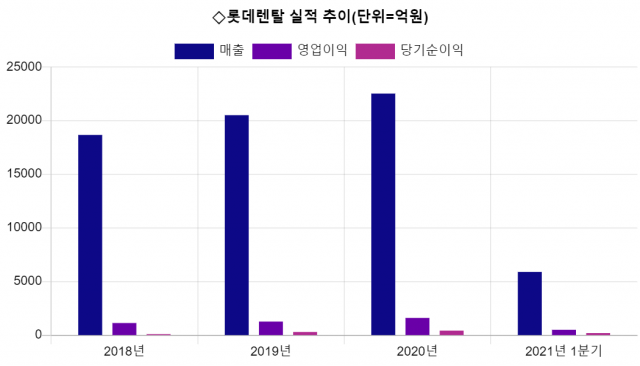 [시그널] 롯데렌탈 공모가 상단 유력…3년만에 롯데계열 상장 '청신호'