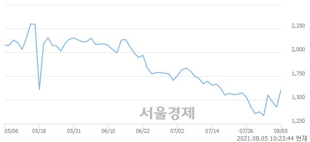 <코>중앙디앤엠, 매도잔량 339% 급증
