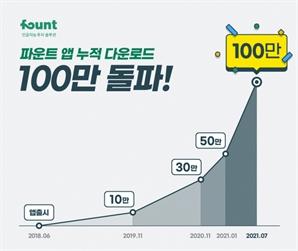 AI투자 파운트, 누적 다운로드 100만건 돌파