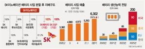 """[시그널] """"배터리 사업부 떼내는 SK이노베이션, 30兆 투자자금 부담 커질 것"""""""