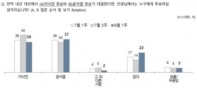 대선 적합도 이재명 28%>윤석열 22%>이낙연 10%[NBS]