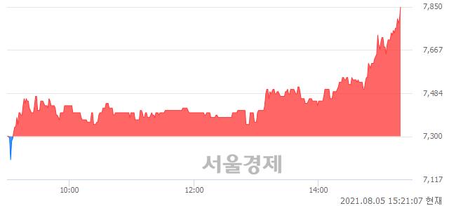 <코>엘아이에스, 전일 대비 7.53% 상승.. 일일회전율은 1.75% 기록