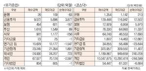 [표]유가증권 코스닥 투자주체별 매매동향(8월 5일)