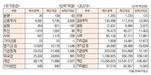 [표]유가증권 코스닥 투자주체별 매매동향(8월 5일-최종치)