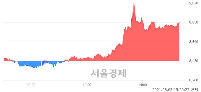 <코>브이티지엠피, 4.38% 오르며 체결강도 강세 지속(111%)