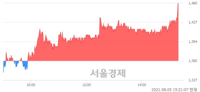 <코>아이엠, 전일 대비 7.35% 상승.. 일일회전율은 13.79% 기록