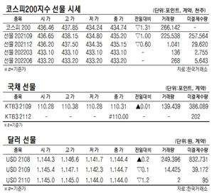 [표]코스피50지수 국채·달러 선물 시세(8월 5일)