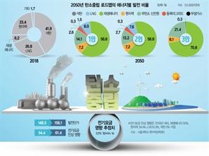 정작 탄소없는 원전은 배제…태양광으로 서울 면적 10배 뒤덮어