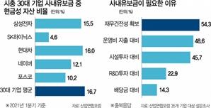 """""""사내유보금 중 현금 17%뿐...이중과세 개선을"""""""