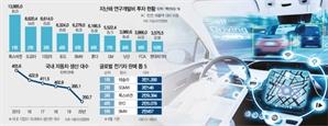 자율주행기술 20위권에 韓 '0'…R&D투자는 도요타 절반도 안돼