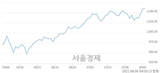 [개장 시황] 코스닥 1061.32.. 개인의 순매수에 상승 출발 (▲1.78, +0.17%)