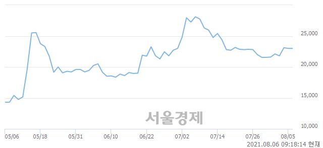 <코>서린바이오, 19.13% 오르며 체결강도 강세 지속(110%)