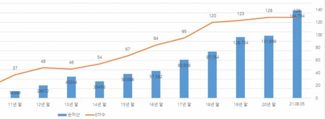 '테마형 ETF' 주력한 미래에셋자산운용...국내 시장 점유율 30% 넘겼다