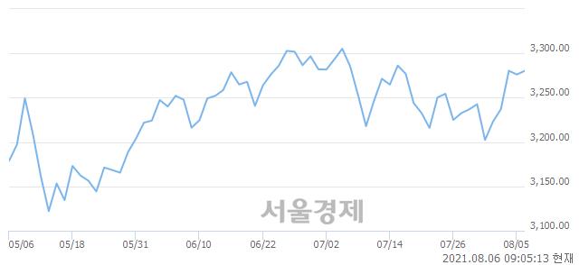 [개장 시황] 코스피 3277.06..  외국인의 순매수에 상승 출발 (▲0.93, +0.03%)