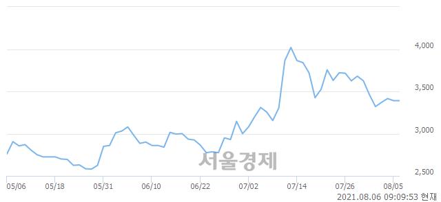 <유>삼부토건, 매도잔량 313% 급증