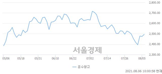 운수창고업(+0.73%↑)이 강세인 가운데, 코스피도 상승 흐름(0.00%↑)