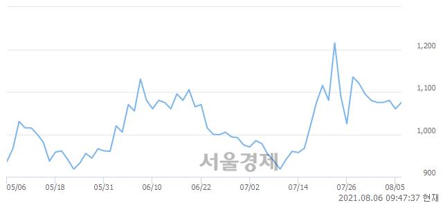 <코>팬스타엔터프라이즈, 전일 대비 7.55% 상승.. 일일회전율은 2.56% 기록