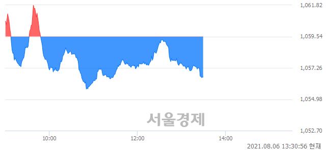 오후 1:30 현재 코스닥은 44:56으로 매수우위, 매수강세 업종은 방송서비스업(1.63%↓)