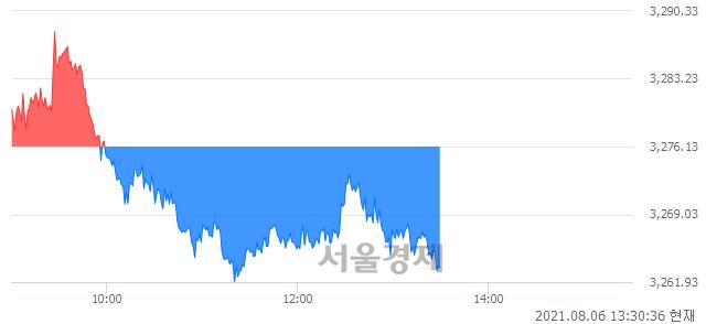 오후 1:30 현재 코스피는 45:55으로 매수우위, 매수강세 업종은 섬유의복업(0.55%↓)