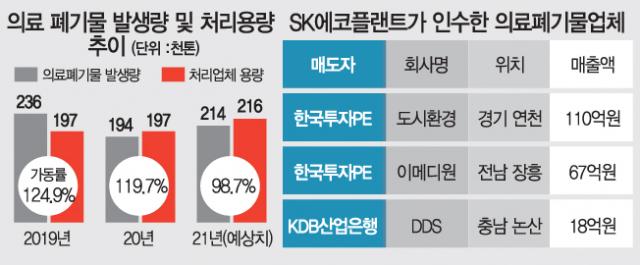 [시그널] SK에코플랜트, 의료폐기물업체 잇달아 품어…'몸값 10조' 순항