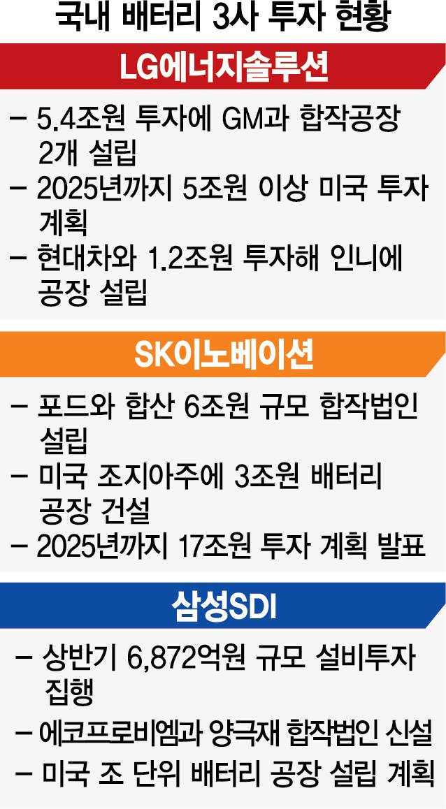 더 거세지는 '배터리 쩐의 전쟁' …韓, 24조 투자에 中'10조' 반격