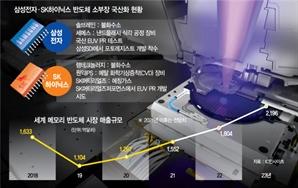 삼성, EUV공정에 국산 PR 추진…SK는 불화수소 내재화 '속도전'
