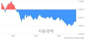 [마감 시황]  외국인과 기관의 동반 매도세.. 코스피 3060.51(▼37.32, -1.20%) 하락 마감