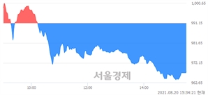 [마감 시황]  외국인의 '팔자' 기조.. 코스닥 967.90(▼23.25, -2.35%) 하락 마감