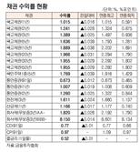 [표]채권 수익률 현황(8월 23일)