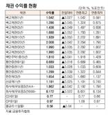 [표]채권 수익률 현황(8월 24일)