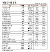[표]채권 수익률 현황(8월 26일)