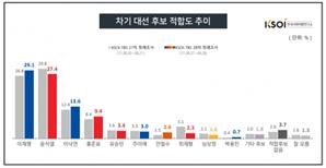 이재명, 3주만에 윤석열에 앞서…1.7%p차[KSOI]