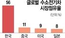 [단독]韓 주도 '글로벌 수소연합체' 뜬다