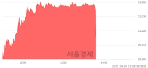 <유>넥스트사이언스, 현재가 5.58% 급락