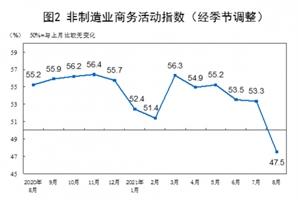 中 '경기위축' 국면에 돌입…8월 비제조업PMI '47.5'