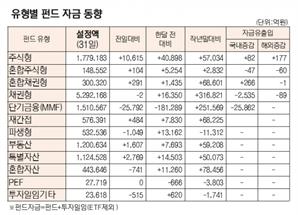 [표]유형별 펀드 자금 동향(8월 31일)