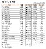 [표]채권 수익률 현황(9월 1일)