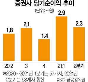 2분기 주식거래 위축에…증권사 순익 22% ↓