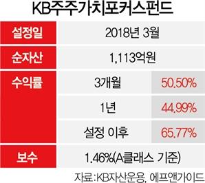 [펀드줌인] 'KB주주가치포커스펀드' 가치투자에 ESG 반영…3년 수익률 65%
